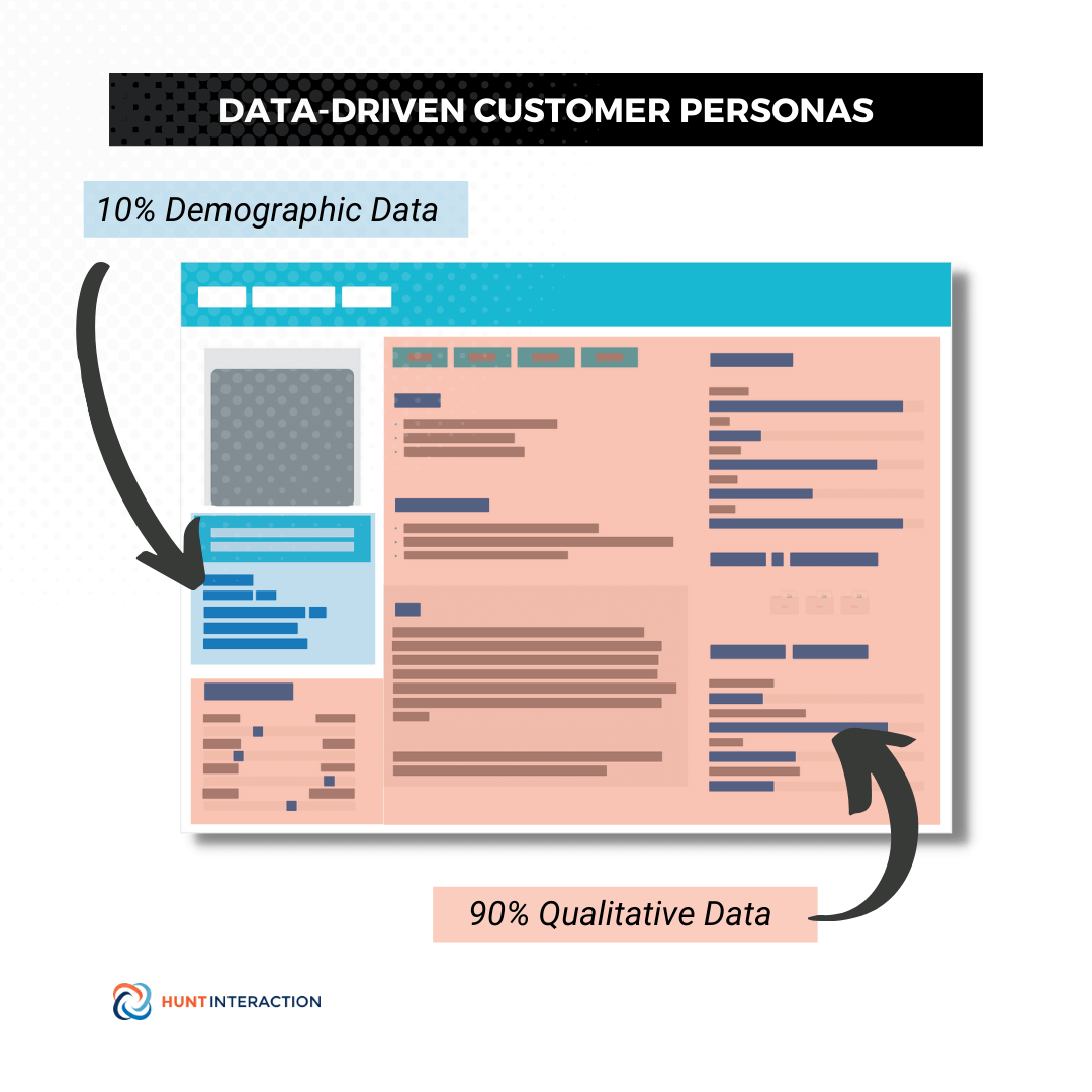 Customer Persona 90% qualitative data